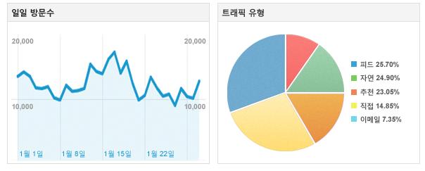 마케팅-Google 웹분석