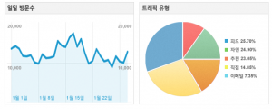 Google 웹로그 분석 공식 웹사이트 - 웹로그 분석 및 보고서 - Google 웹로그 분석